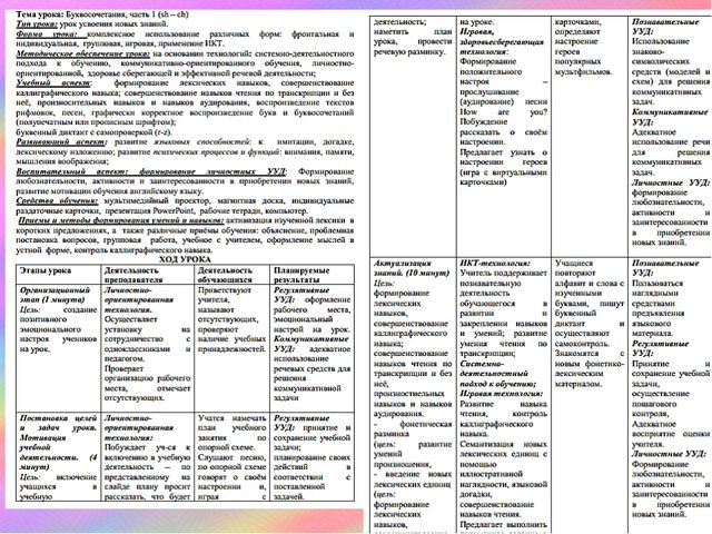 Скриншоты плана урока по ФГОС.
