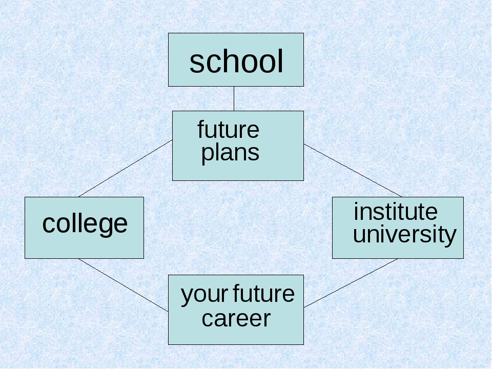 school future plans college institute university your future career