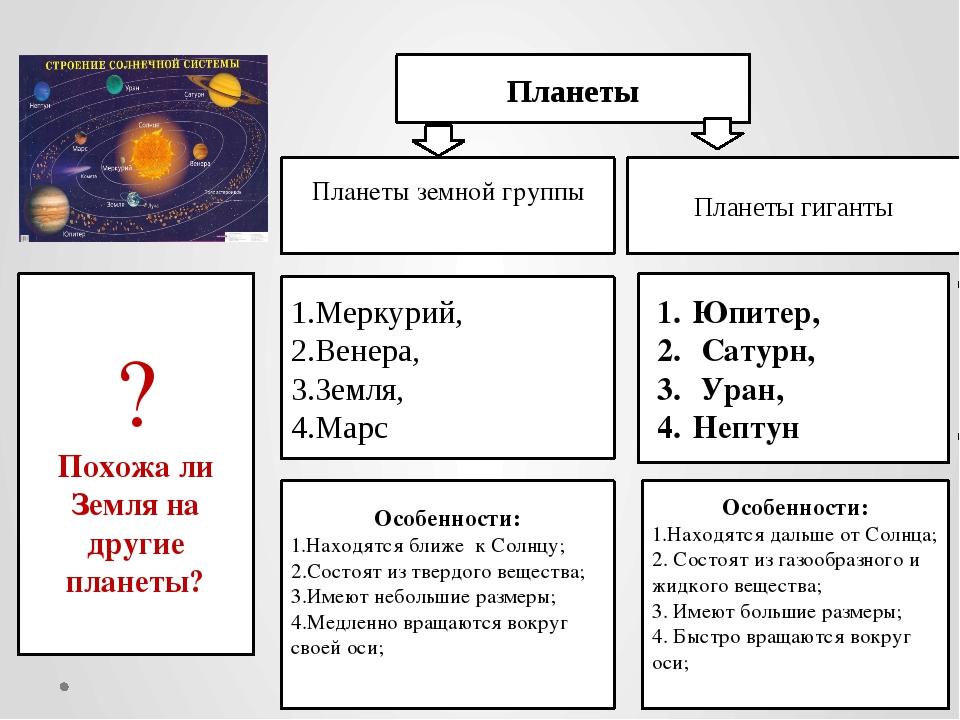 Планеты Планеты земной группы Юпитер, Сатурн, Уран, Нептун 1.Меркурий, 2.Вене...