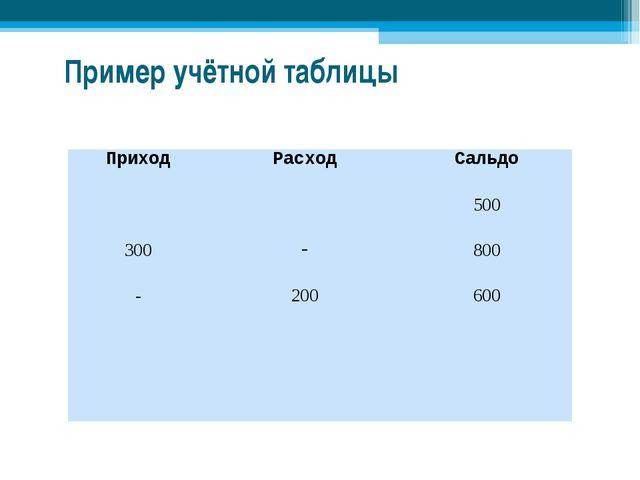 Пример учётной таблицы ПриходРасходСальдо 500 300-800 -200600