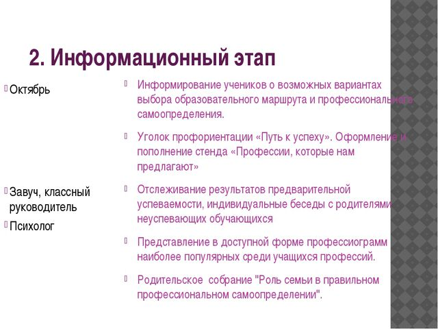 2. Информационный этап Октябрь  Завуч, классный руководитель Психолог Инфор...