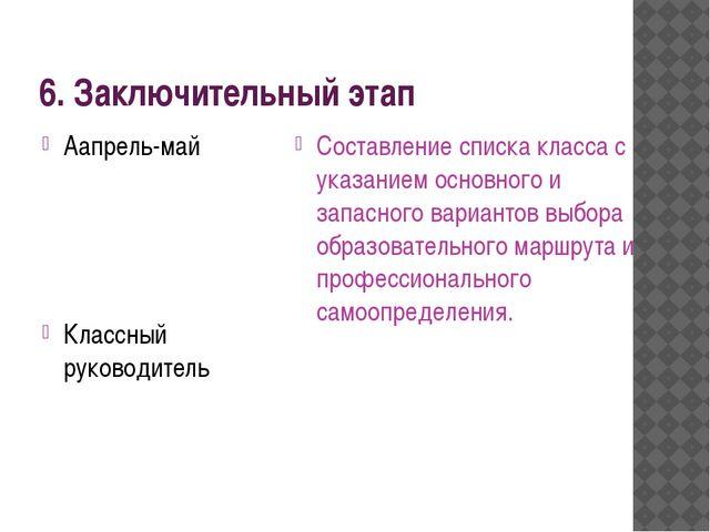 6. Заключительный этап Аапрель-май Классный руководитель Составление списка к...