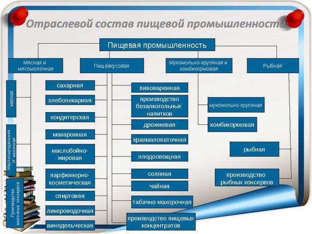 Пищевая промышленность Мясная и мясомолочная Пищевкусовая Мукомольно-крупяная...