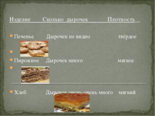 Изделие Сколько дырочек Плотность Печенье Дырочек не видно твёрдое Пирожное Д