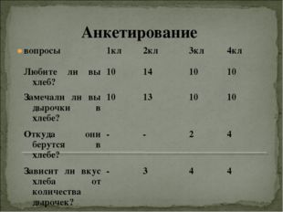 Анкетирование  вопросы1кл2кл3кл4кл Любите ли вы хлеб?10141010 Замеча
