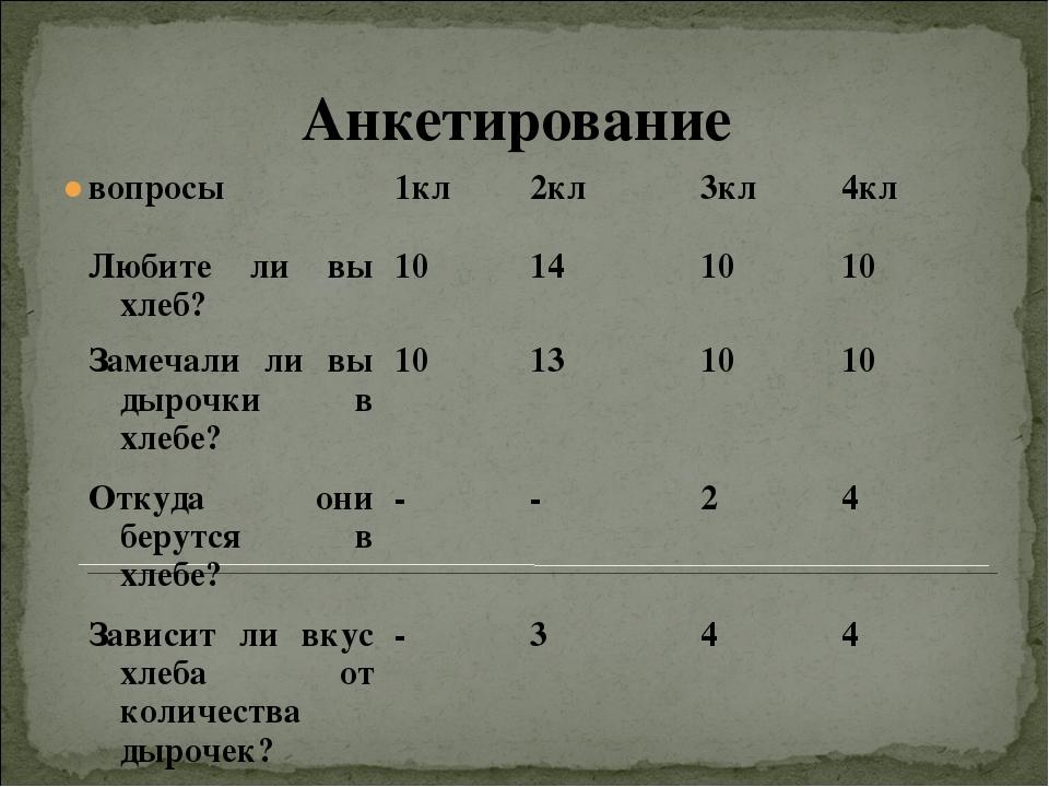 Анкетирование  вопросы1кл2кл3кл4кл Любите ли вы хлеб?10141010 Замеча...