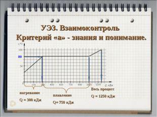 УЭ3. Взаимоконтроль Критерий «а» - знания и понимание. 80 нагревание Q = 300