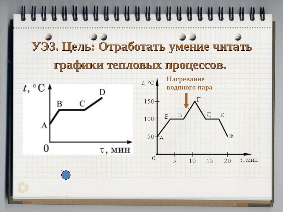 УЭ3. Цель: Отработать умение читать графики тепловых процессов. Нагревание во...