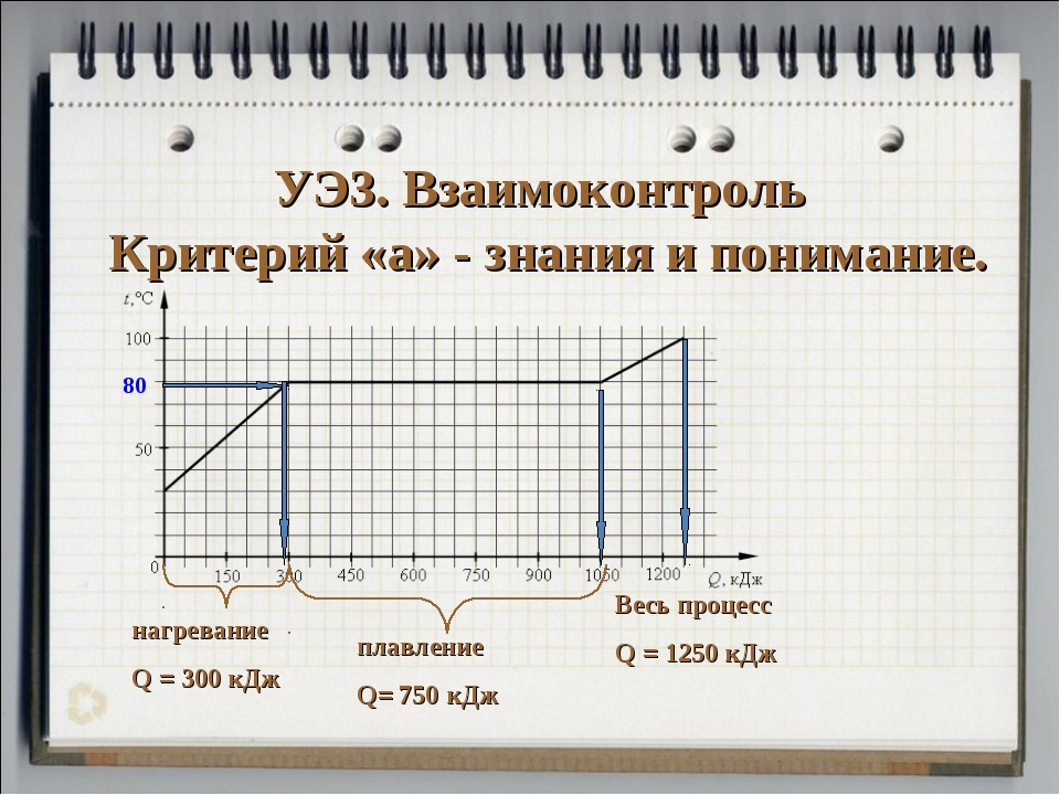 УЭ3. Взаимоконтроль Критерий «а» - знания и понимание. 80 нагревание Q = 300...
