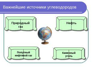 Важнейшие источники углеводородов Природный газ Попутный нефтяной газ Нефть К