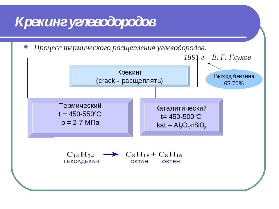 Крекинг углеводородов Процесс термического расщепления углеводородов. 1891 г...