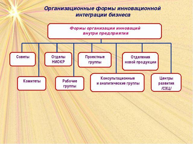 Организационные формы инновационной интеграции бизнеса