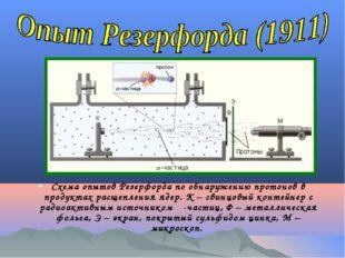 Схема опытов Резерфорда по обнаружению протонов в продуктах расщепления ядер.