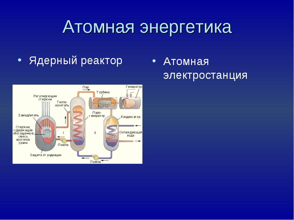 Атомная энергетика Ядерный реактор Атомная электростанция