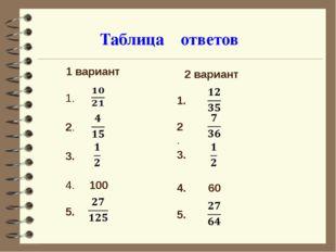 Таблица ответов 1 вариант 1. 2. 3. 4. 100 5. 2 вариант 1. 2. 3. 4. 60 5.