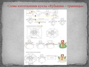 Схема изготовления куклы «Кубышки – травницы».
