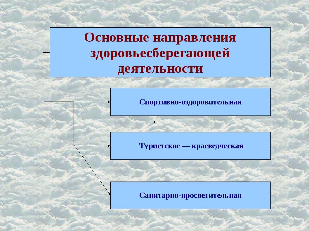 . Основные направления здоровьесберегающей деятельности Спортивно-оздоровител...