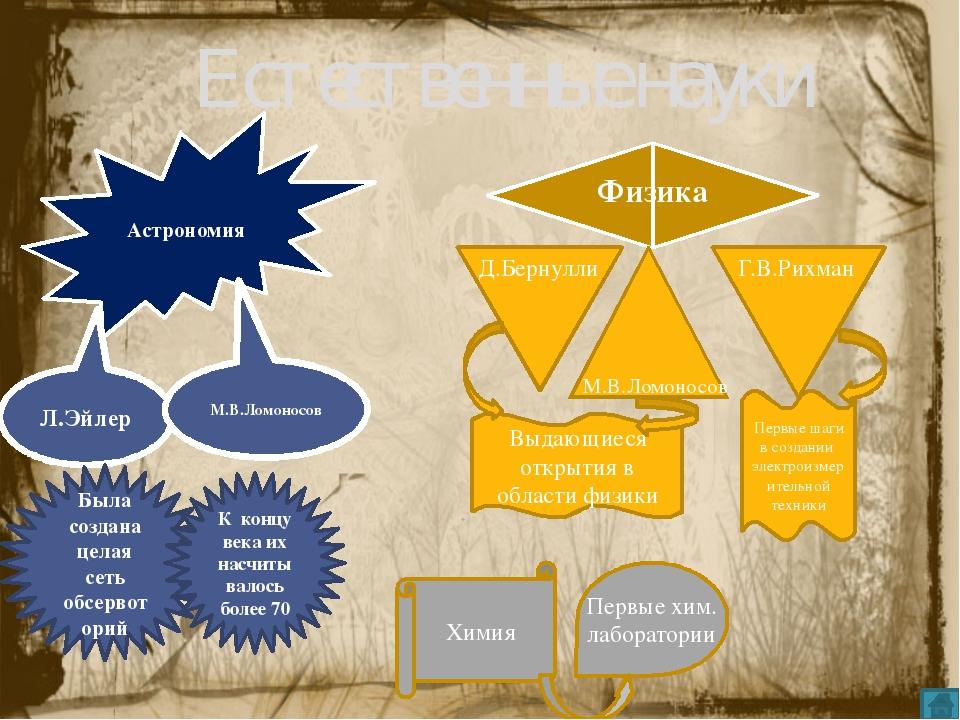 Система образования Старое Новое Осн. форма обучения низших слоев Школы грамо...