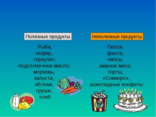 Полезные продукты Неполезные продукты Рыба, кефир, геркулес, подсолнечное ма