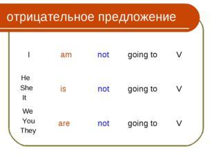 отрицательное предложение I am not going to V He She It is not going t