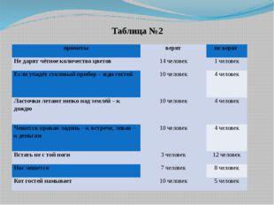 Таблица №2 . приметы верят не верят Не дарят чётное количество цветов 14 чело