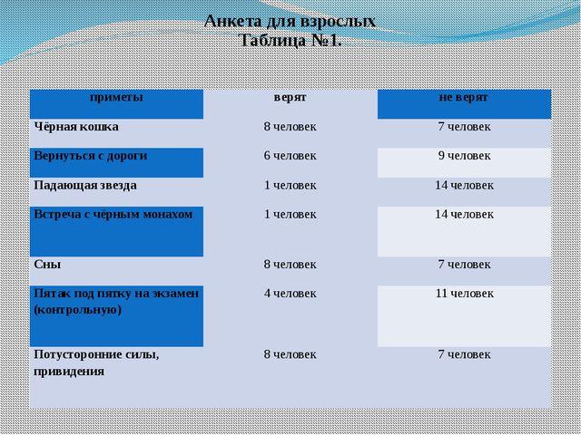 Анкета для взрослых Таблица №1. приметы верят не верят Чёрная кошка 8 человек...