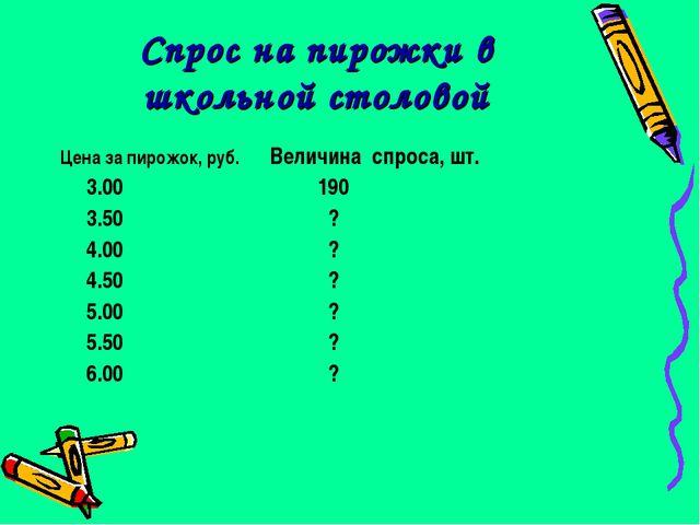 Спрос на пирожки в школьной столовой Цена за пирожок, руб.Величина спроса, ш...