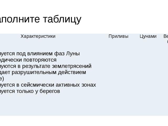 Заполните таблицу Характеристики Приливы Цунами Ветровыеволны 1.Образуется п...