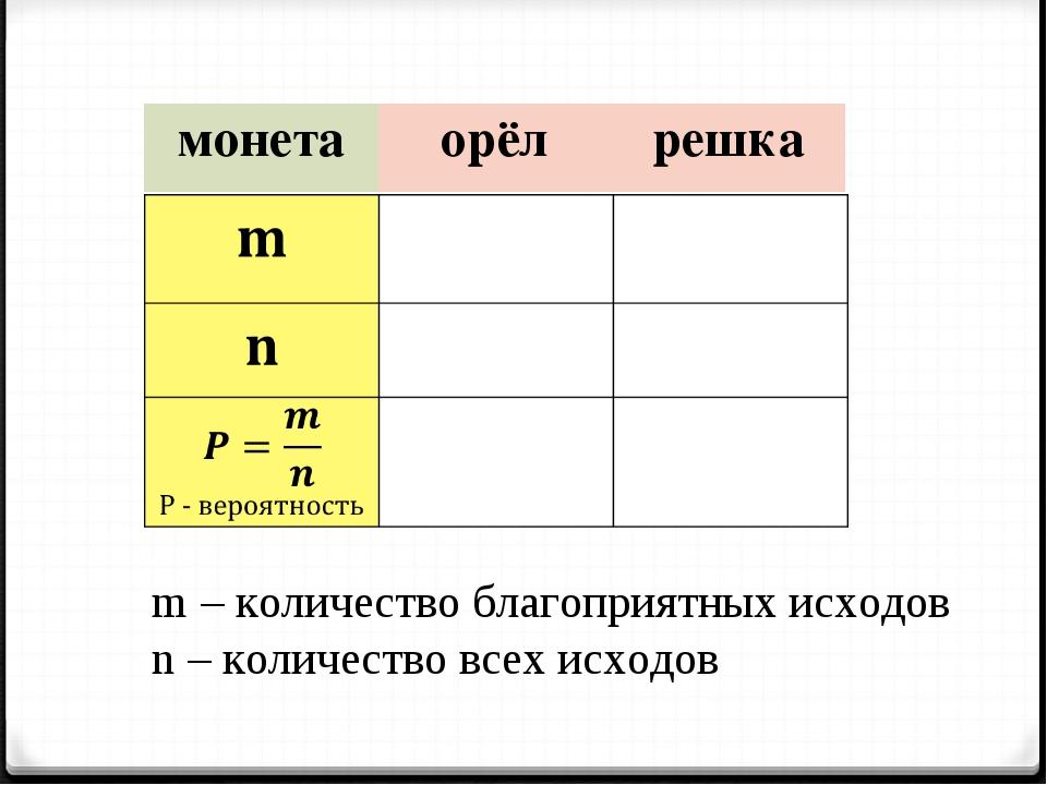 m – количество благоприятных исходов n – количество всех исходов монетаорёл...