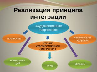 Реализация принципа интеграции «Художественное творчество» ТРУД МУЗЫКА ФИЗИЧЕ