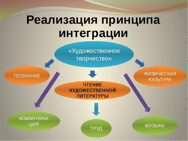Реализация принципа интеграции «Художественное творчество» ТРУД МУЗЫКА ФИЗИЧЕ...
