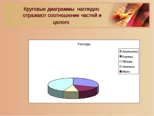 Круговые диаграммы наглядно отражают соотношение частей и целого