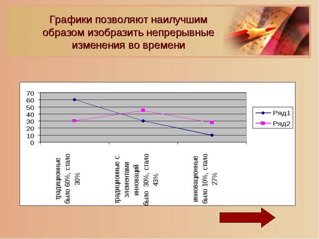 Графики позволяют наилучшим образом изобразить непрерывные изменения во времени