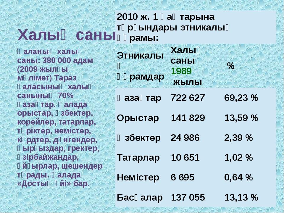 Халық саны Қаланың халық саны: 380 000 адам (2009 жылғы мәлімет) Тараз қаласы...