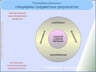 Планируемые результаты: специфика предметных результатов опорный учебный мате
