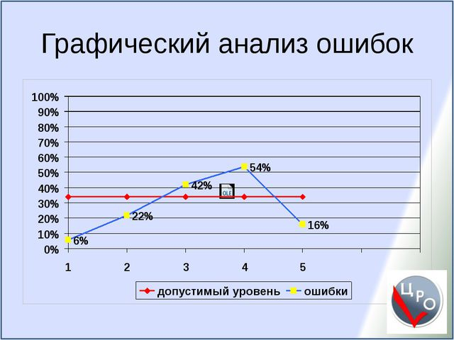 Графический анализ ошибок