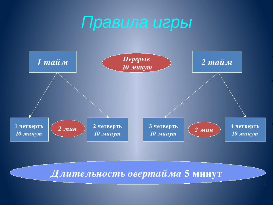 Правила игры 1 тайм 2 тайм 1 четверть 10 минут 2 четверть 10 минут 3 четверть...