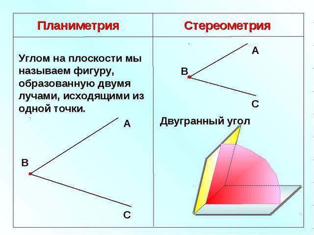 Планиметрия Стереометрия Углом на плоскости мы называем фигуру, образованную...
