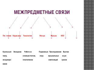 МЕЖПРЕДМЕТНЫЕ СВЯЗИ Лит. чтение Окруж.мир Технология Физ-ра Музыка ИЗО Куколь