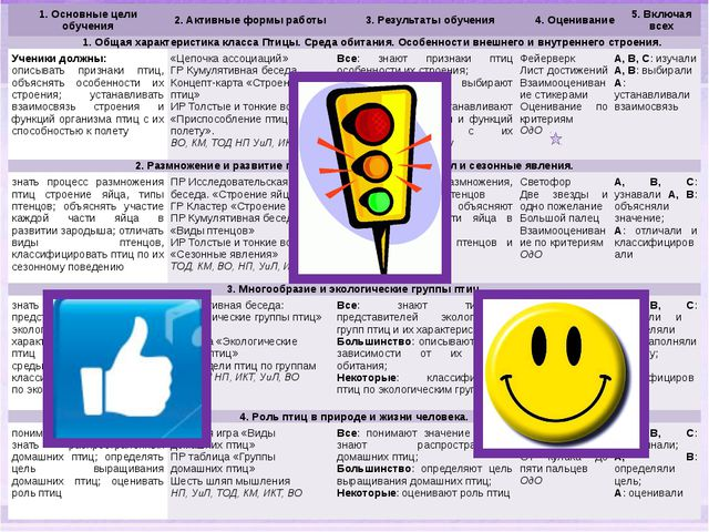 1. Основные цели обучения 2. Активныеформы работы 3. Результаты обучения 4....