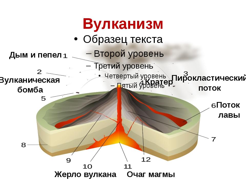 Вулканизм Вулканическая бомба Дым и пепел Кратер Пирокластический поток Очаг...