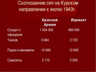 Соотношение сил на Курском направлении к июлю 1943г. Красная АрмияВермахт С