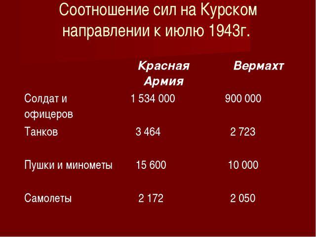 Соотношение сил на Курском направлении к июлю 1943г. Красная АрмияВермахт С...