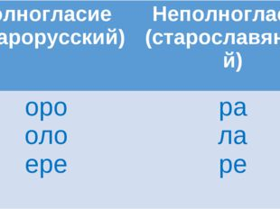 Полногласие (старорусский)Неполногласие (старославянский) оро оло ерера ла ре