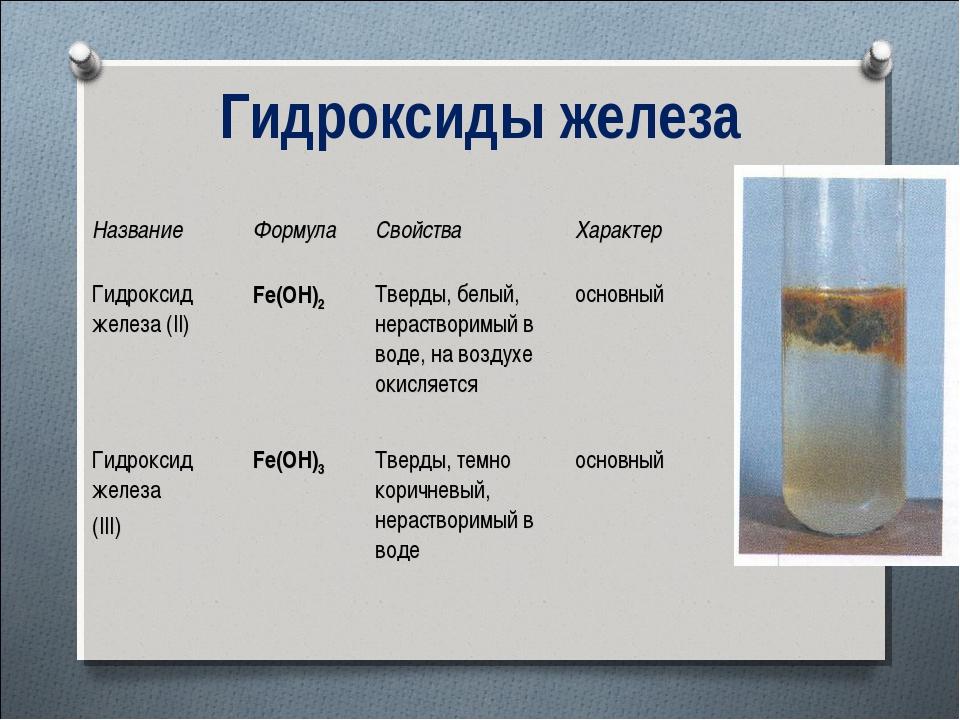 Гидроксиды железа НазваниеФормулаСвойстваХарактер Гидроксид железа (II)Fe...