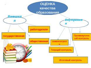 . ОЦЕНКА качества образования Внешняя Внутренняя государственная общественная
