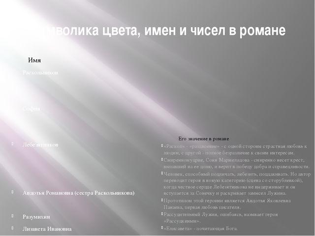 Символика цвета, имен и чисел в романе Имя Раскольников София Лебезятников Ав...