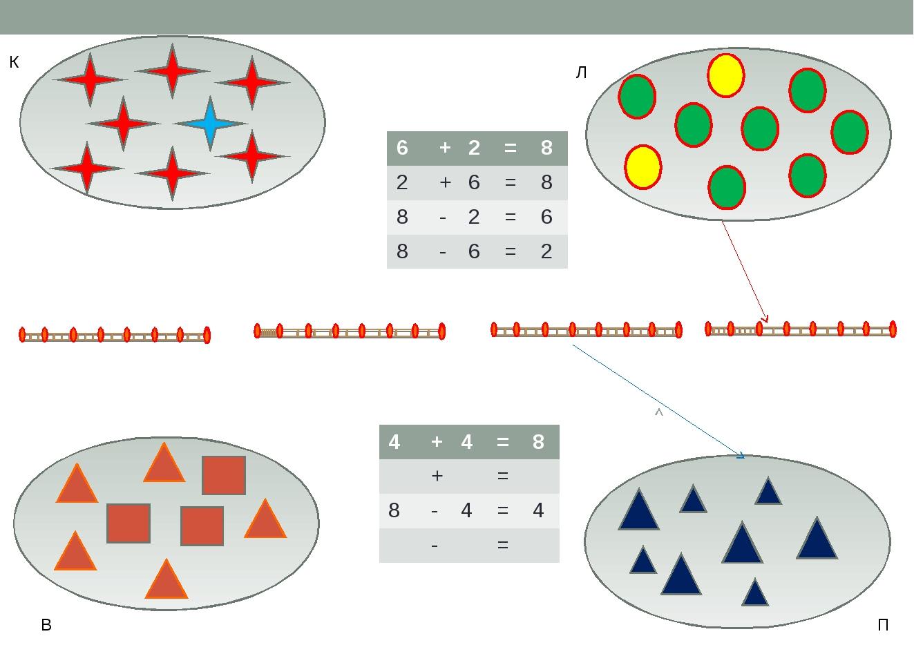 К Л В П 6+2=8 2+6=8 8-2=6 8-6=2 4+4=8 += 8-4=4 -...