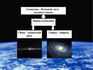 * * Галактика - Млечный путь (планета Земля) Сбоку - выпуклый диск Форма гала
