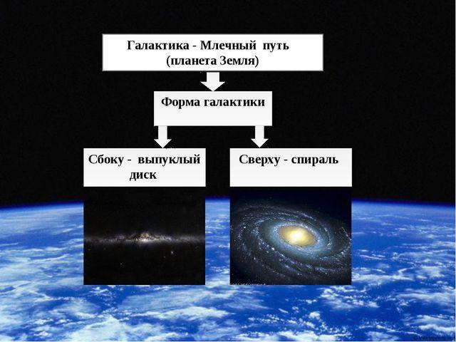 * * Галактика - Млечный путь (планета Земля) Сбоку - выпуклый диск Форма гала...